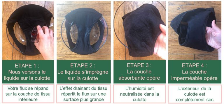 Crash test culotte menstruelle