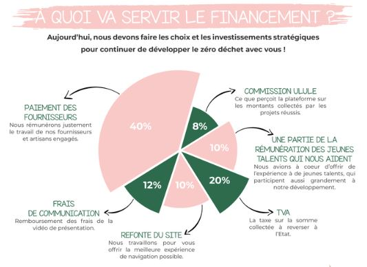 crowdfunding le point green